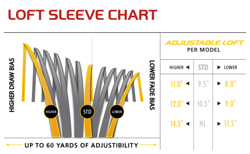 taylormade rbz stage 2 driver manual pdf